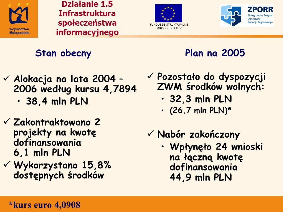 Działanie 1.5 Infrastruktura społeczeństwa informacyjnego Alokacja na lata 2004 – 2006 według kursu 4,7894 38,4 mln PLN Zakontraktowano 2 projekty na kwotę dofinansowania 6,1 mln PLN Wykorzystano 15,8% dostępnych środków Pozostało do dyspozycji ZWM środków wolnych: 32,3 mln PLN (26,7 mln PLN)* Nabór zakończony Wpłynęło 24 wnioski na łączną kwotę dofinansowania 44,9 mln PLN UNIA EUROPEJSKA FUNDUSZE STRUKTURALNE Stan obecnyPlan na 2005 *kurs euro 4,0908