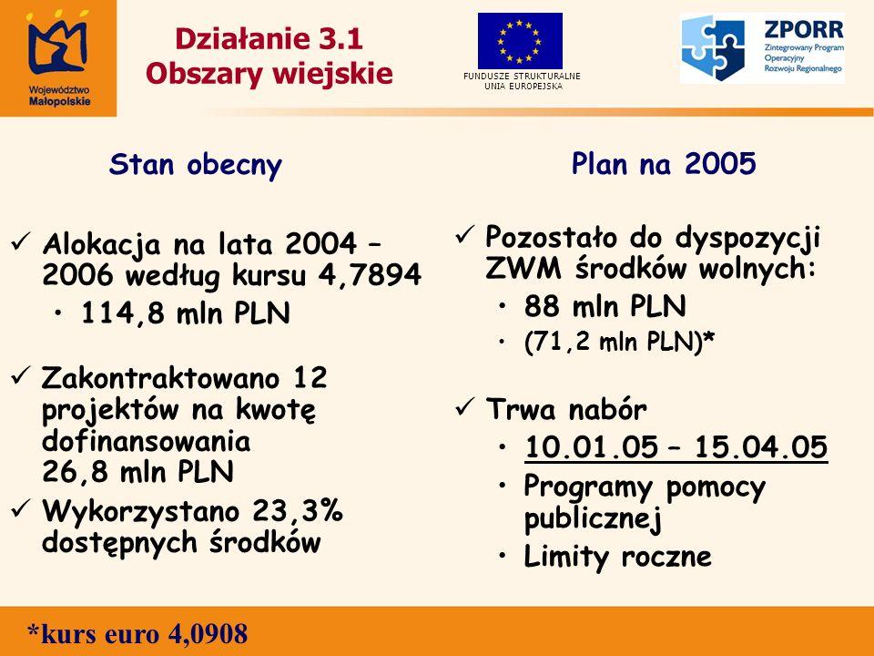 Działanie 3.1 Obszary wiejskie Alokacja na lata 2004 – 2006 według kursu 4,7894 114,8 mln PLN Zakontraktowano 12 projektów na kwotę dofinansowania 26,8 mln PLN Wykorzystano 23,3% dostępnych środków Pozostało do dyspozycji ZWM środków wolnych: 88 mln PLN (71,2 mln PLN)* Trwa nabór 10.01.05 – 15.04.05 Programy pomocy publicznej Limity roczne UNIA EUROPEJSKA FUNDUSZE STRUKTURALNE Stan obecnyPlan na 2005 *kurs euro 4,0908