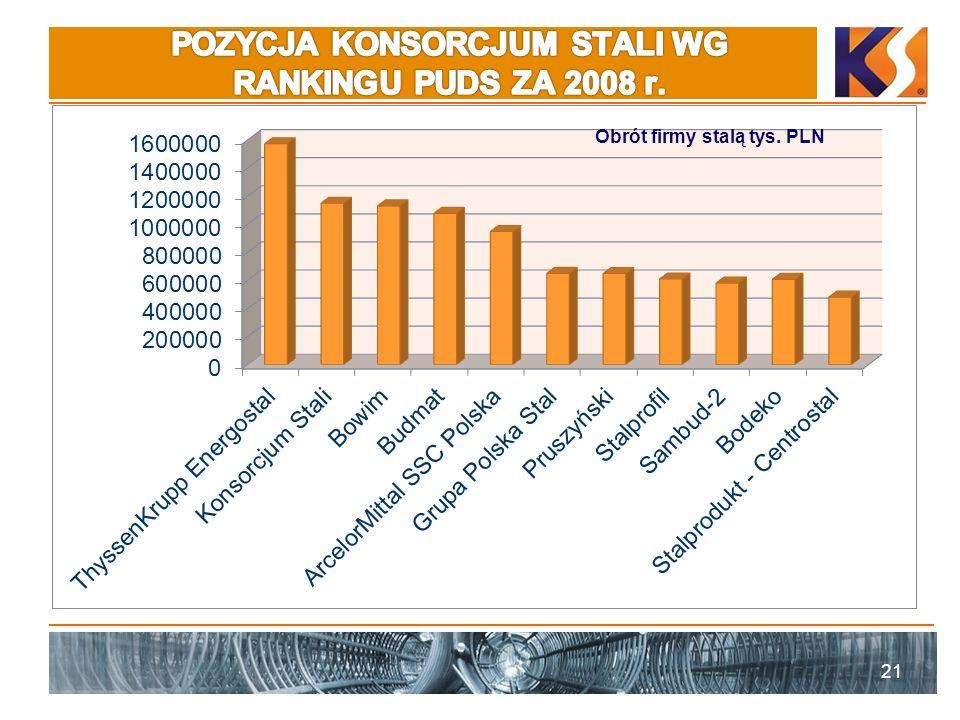 21 Obrót firmy stalą tys. PLN