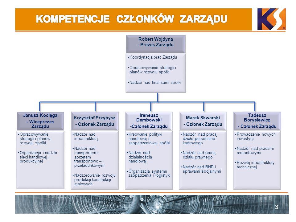 4 Warszawa Kraków Zawiercie Sępólno Krajeńskie Poznań Białystok produkcja usługi dystrybucja Konsorcjum Stali otworzyło w 2008 r.