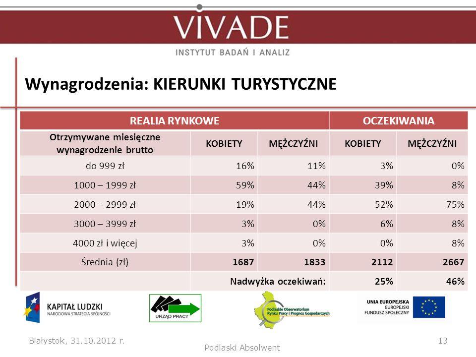 Wynagrodzenia: KIERUNKI TURYSTYCZNE Białystok, 31.10.2012 r.