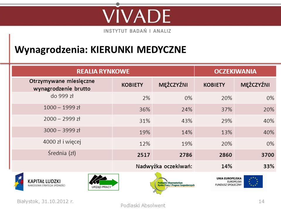 Wynagrodzenia: KIERUNKI MEDYCZNE Białystok, 31.10.2012 r.