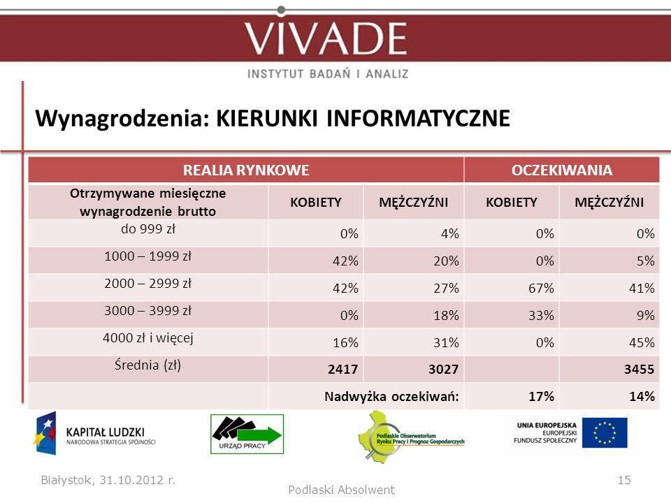 Wynagrodzenia: KIERUNKI INFORMATYCZNE Białystok, 31.10.2012 r.