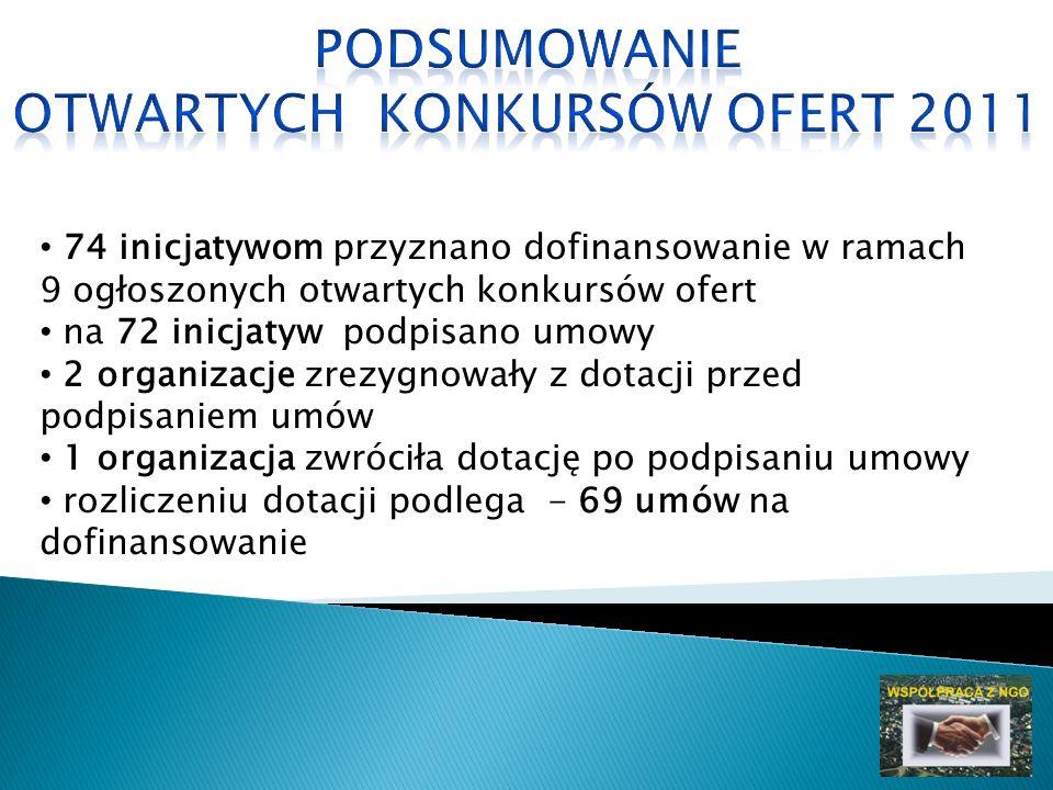 74 inicjatywom przyznano dofinansowanie w ramach 9 ogłoszonych otwartych konkursów ofert na 72 inicjatyw podpisano umowy 2 organizacje zrezygnowały z