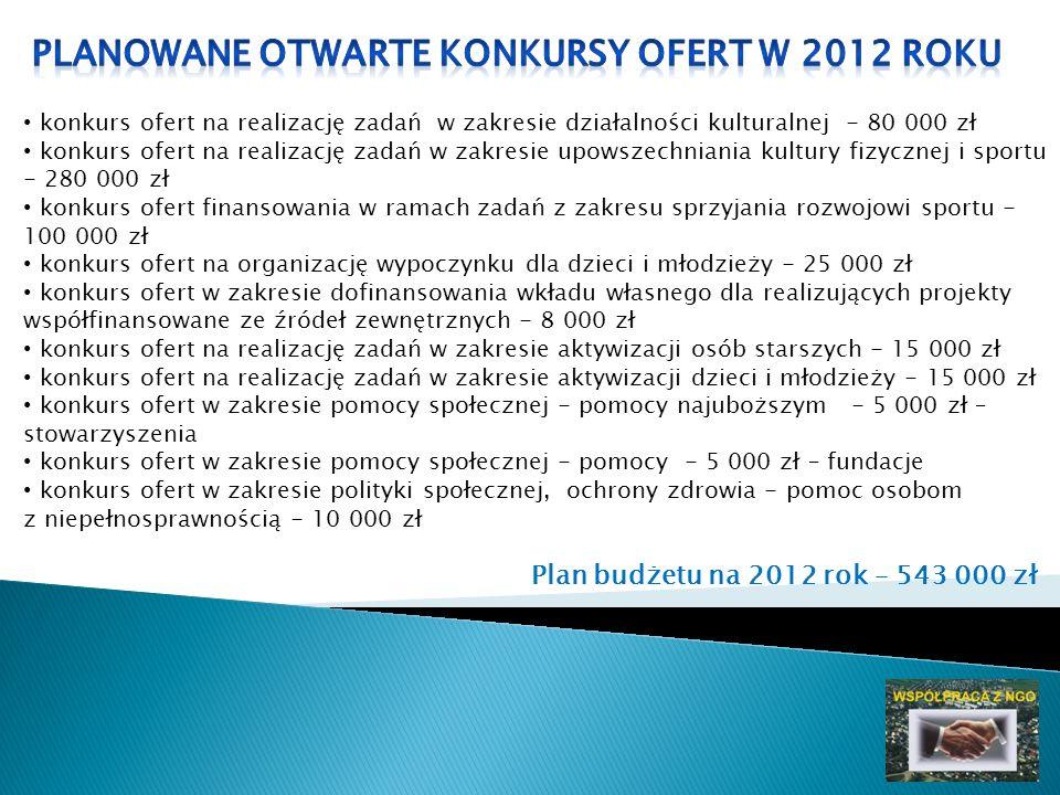 konkurs ofert na realizację zadań w zakresie działalności kulturalnej - 80 000 zł konkurs ofert na realizację zadań w zakresie upowszechniania kultury