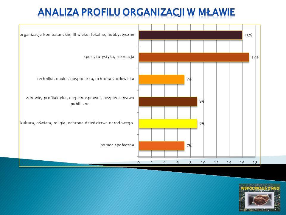 do 15 września 2011 roku - składanie wniosków dotyczących inicjatyw, imprez, przedsięwziąć zaplanowanych do realizacji w roku 2012, - tworzenie planu budżetu dla organizacji pozarządowych na 2012 rok, - przygotowanie kalendarza imprez na 2012 rok do 20 stycznia – termin składania ofert w otwartym konkursie ofert na upowszechnianie kultury fizycznej i sportu na rok 2012 do 15 lutego - termin składania wniosków w otwartym konkursie ofert zadań z zakresu sprzyjania rozwojowi sportu na terenie Miasta Mława
