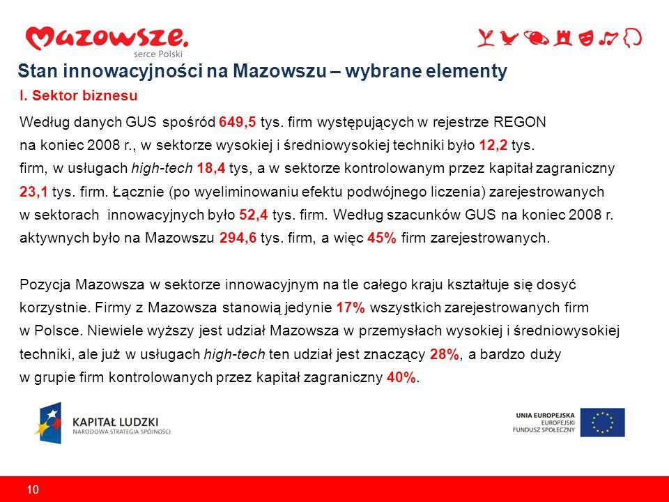 10 Stan innowacyjności na Mazowszu – wybrane elementy I. Sektor biznesu Według danych GUS spośród 649,5 tys. firm występujących w rejestrze REGON na k