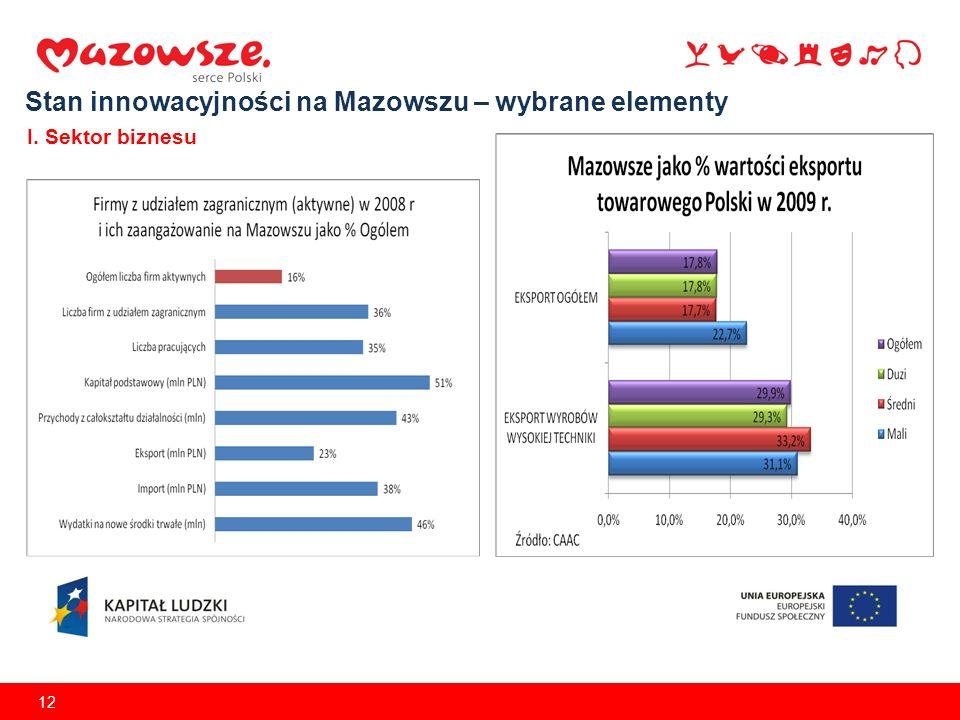 12 Stan innowacyjności na Mazowszu – wybrane elementy I. Sektor biznesu