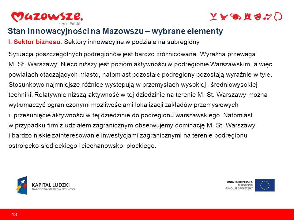 13 Sytuacja poszczególnych podregionów jest bardzo zróżnicowana. Wyraźna przewaga M. St. Warszawy. Nieco niższy jest poziom aktywności w podregionie W