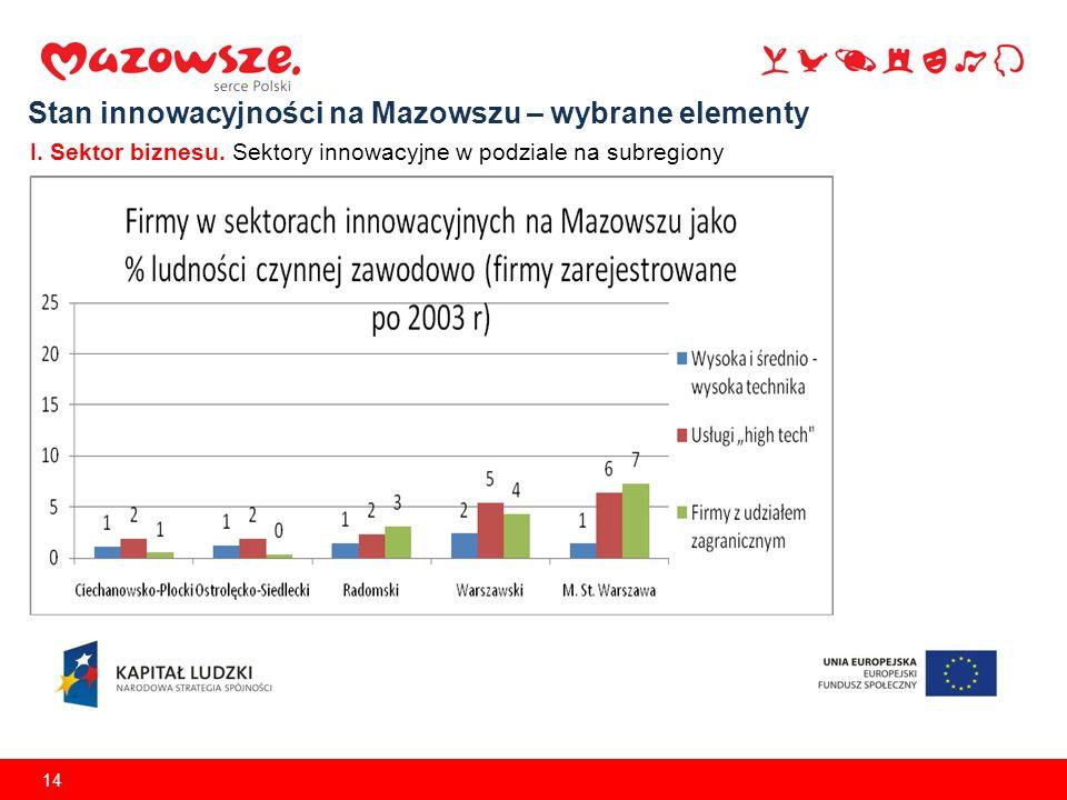 14 Stan innowacyjności na Mazowszu – wybrane elementy I. Sektor biznesu. Sektory innowacyjne w podziale na subregiony