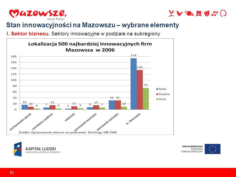 15 Stan innowacyjności na Mazowszu – wybrane elementy I. Sektor biznesu. Sektory innowacyjne w podziale na subregiony