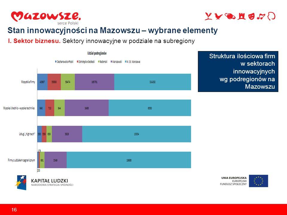 16 Stan innowacyjności na Mazowszu – wybrane elementy I. Sektor biznesu. Sektory innowacyjne w podziale na subregiony Struktura ilościowa firm w sekto