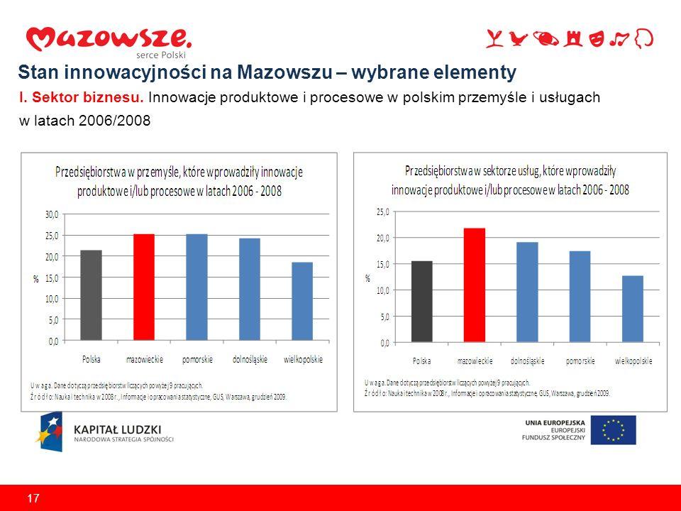 17 Stan innowacyjności na Mazowszu – wybrane elementy I. Sektor biznesu. Innowacje produktowe i procesowe w polskim przemyśle i usługach w latach 2006