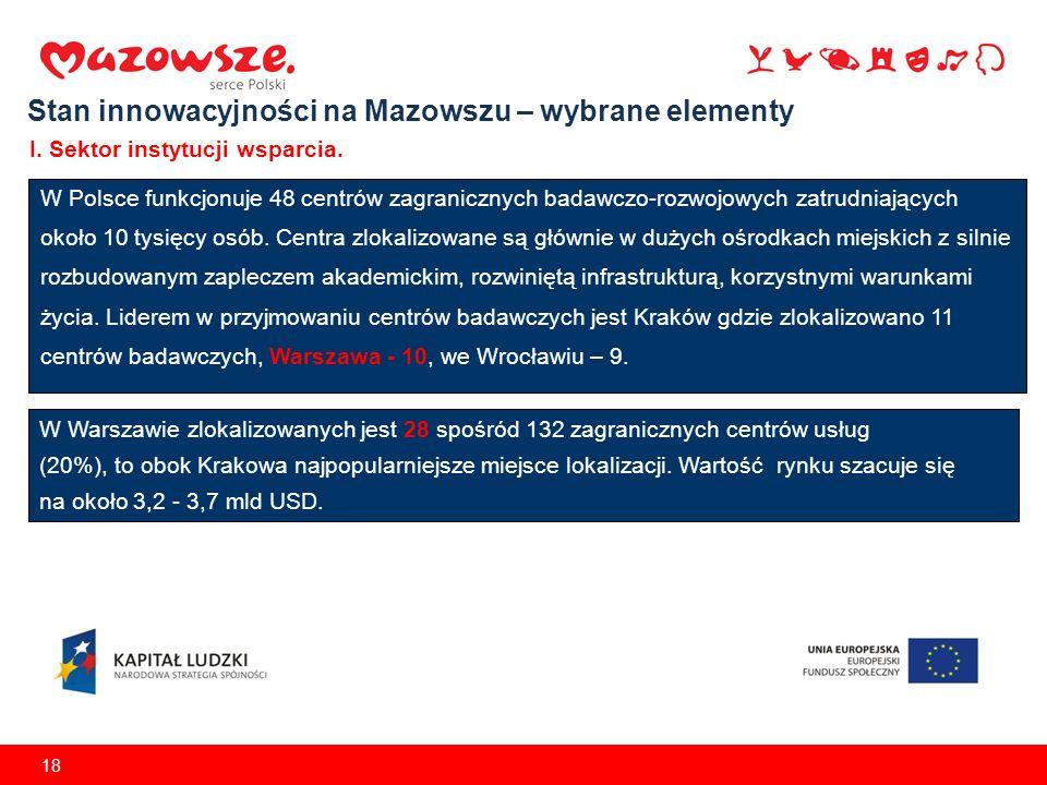 18 W Polsce funkcjonuje 48 centrów zagranicznych badawczo-rozwojowych zatrudniających około 10 tysięcy osób. Centra zlokalizowane są głównie w dużych
