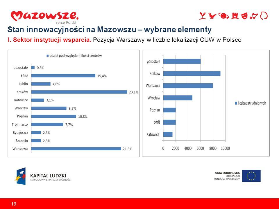 19 Stan innowacyjności na Mazowszu – wybrane elementy I. Sektor instytucji wsparcia. Pozycja Warszawy w liczbie lokalizacji CUW w Polsce
