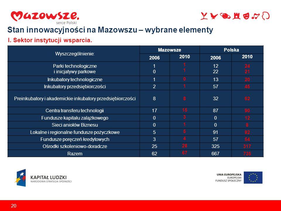 20 Stan innowacyjności na Mazowszu – wybrane elementy I. Sektor instytucji wsparcia. Wyszczególnienie: MazowszePolska 2006 2010 2006 2010 Parki techno