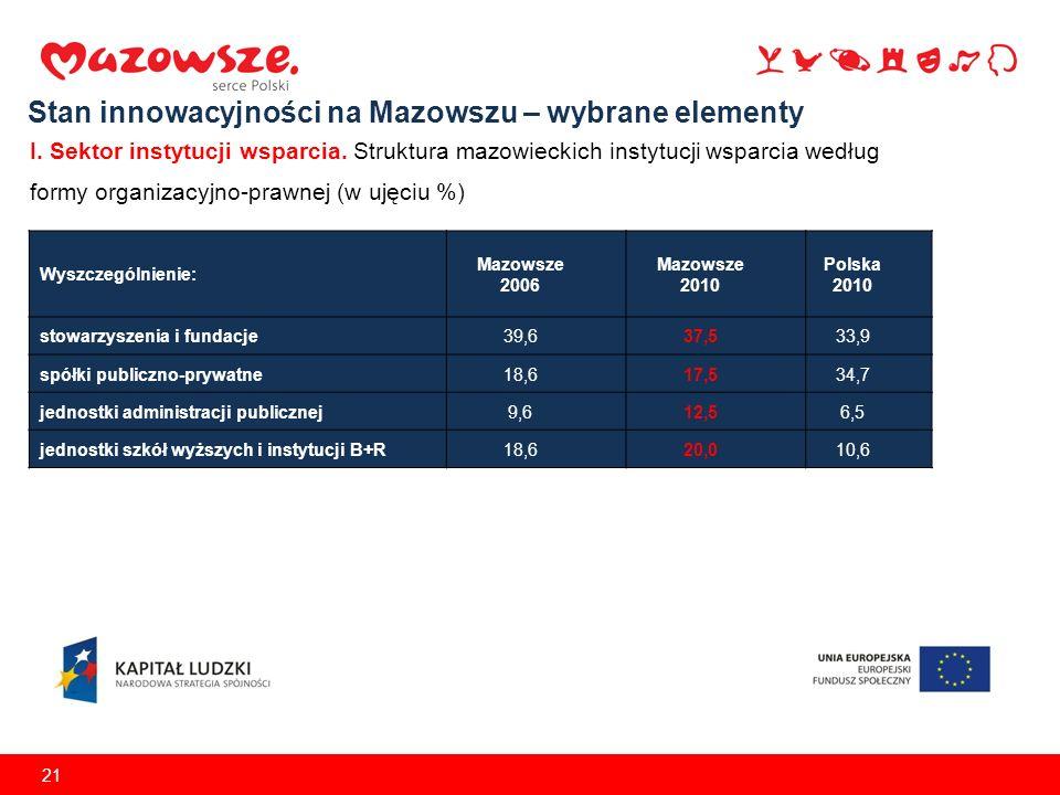 21 Stan innowacyjności na Mazowszu – wybrane elementy I. Sektor instytucji wsparcia. Struktura mazowieckich instytucji wsparcia według formy organizac