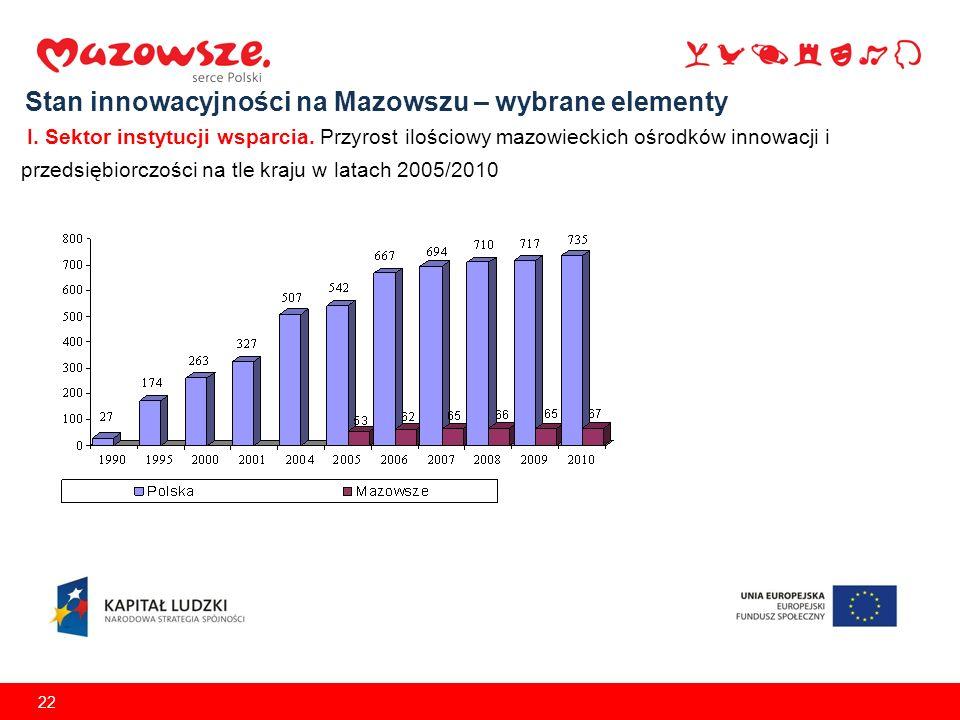 22 Stan innowacyjności na Mazowszu – wybrane elementy I. Sektor instytucji wsparcia. Przyrost ilościowy mazowieckich ośrodków innowacji i przedsiębior