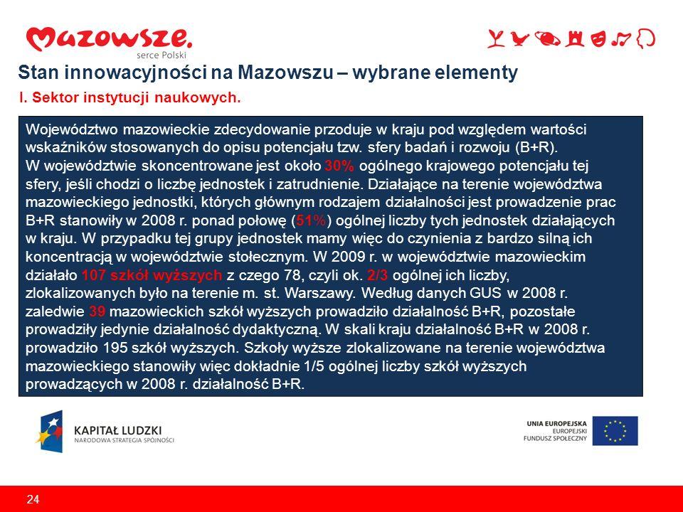 24 Stan innowacyjności na Mazowszu – wybrane elementy I. Sektor instytucji naukowych. Województwo mazowieckie zdecydowanie przoduje w kraju pod względ
