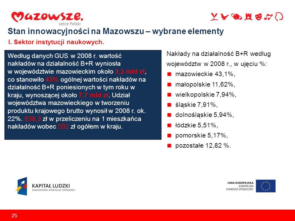 25 Stan innowacyjności na Mazowszu – wybrane elementy I. Sektor instytucji naukowych. Według danych GUS w 2008 r. wartość nakładów na działalność B+R