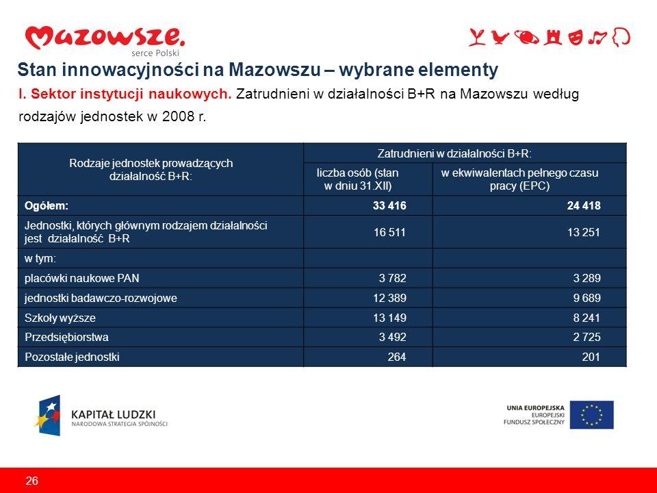 26 Stan innowacyjności na Mazowszu – wybrane elementy I.