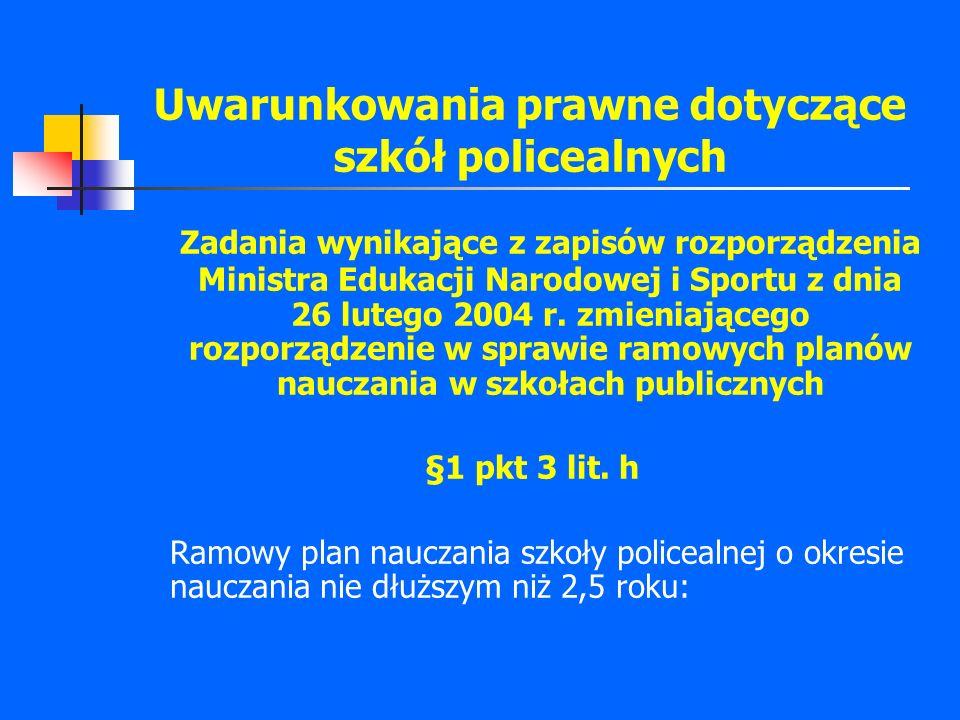 Uwarunkowania prawne dotyczące szkół policealnych Zadania wynikające z zapisów rozporządzenia Ministra Edukacji Narodowej i Sportu z dnia 26 lutego 2004 r.