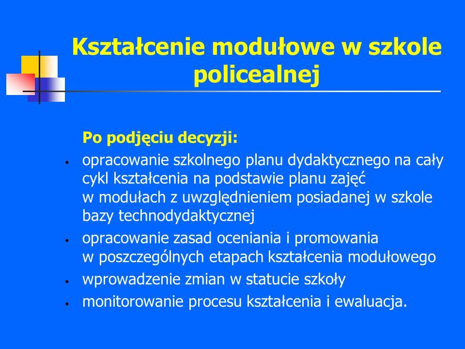 Kształcenie modułowe w szkole policealnej Po podjęciu decyzji: opracowanie szkolnego planu dydaktycznego na cały cykl kształcenia na podstawie planu z