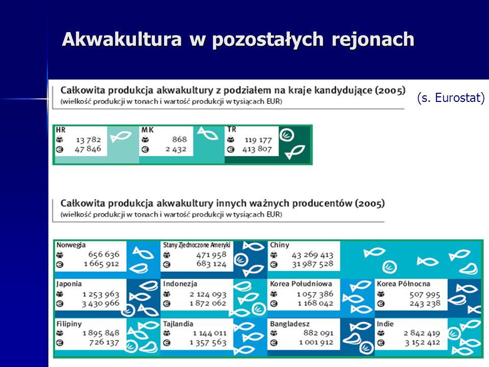 Akwakultura w pozostałych rejonach (s. Eurostat)