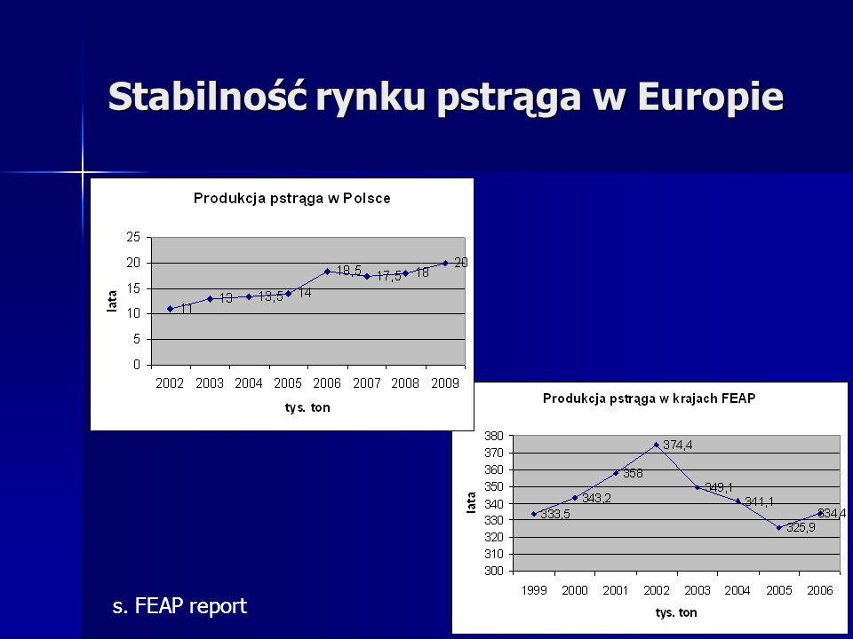 Stabilność rynku pstrąga w Europie s. FEAP report