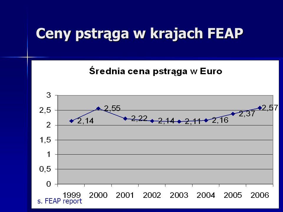 Ceny pstrąga w krajach FEAP s. FEAP report