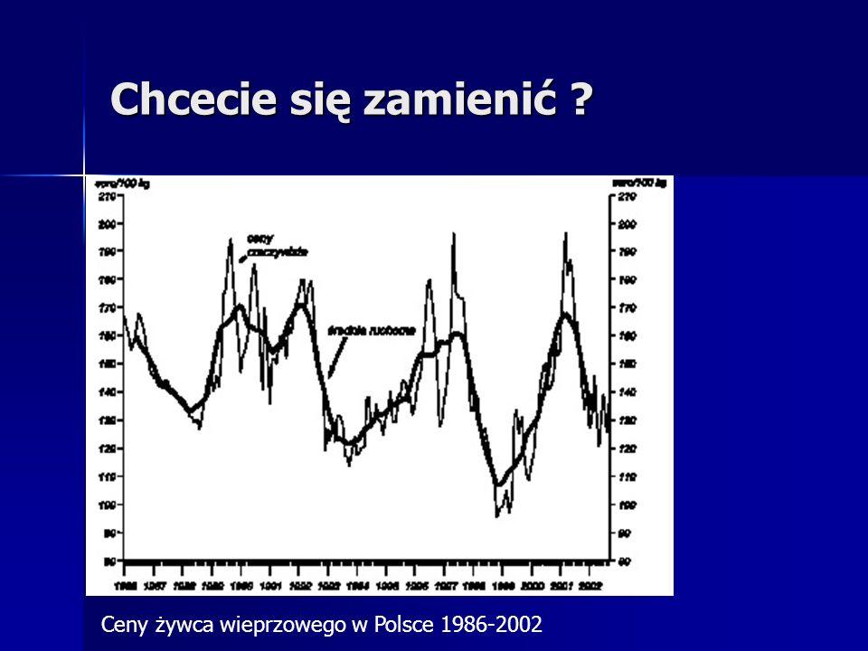 Chcecie się zamienić ? Ceny żywca wieprzowego w Polsce 1986-2002