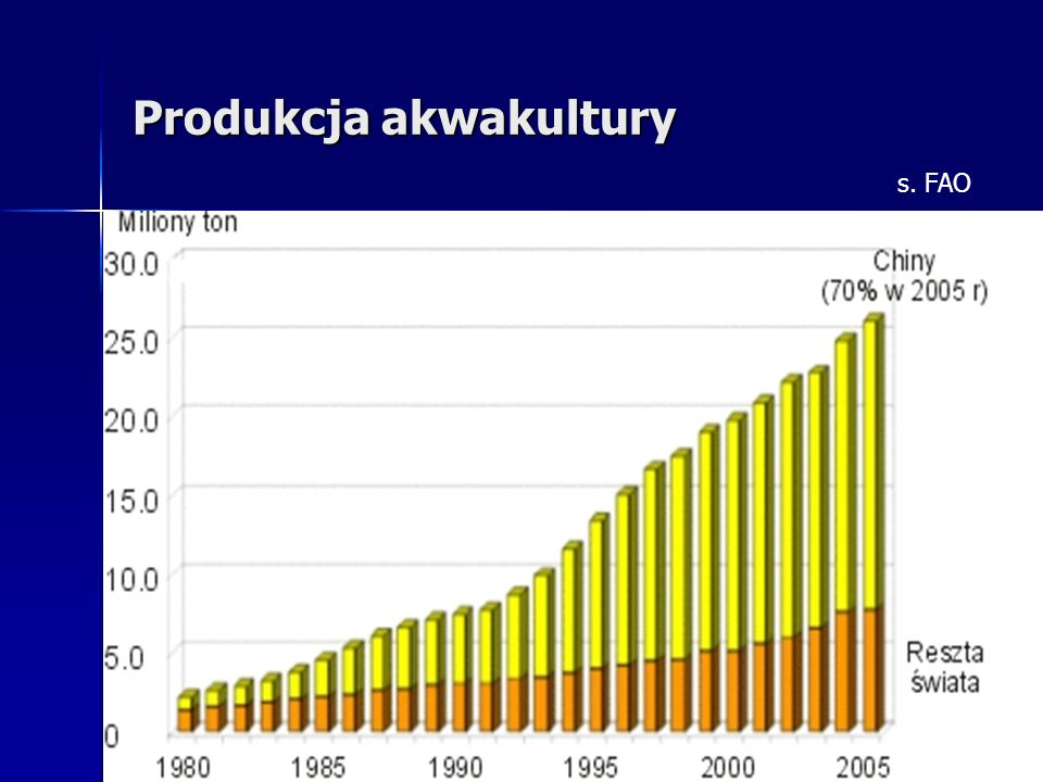 Produkcja akwakultury s. FAO