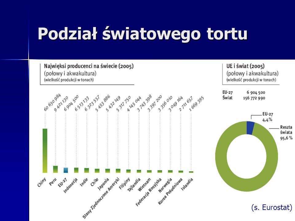 Podział światowego tortu (s. Eurostat)