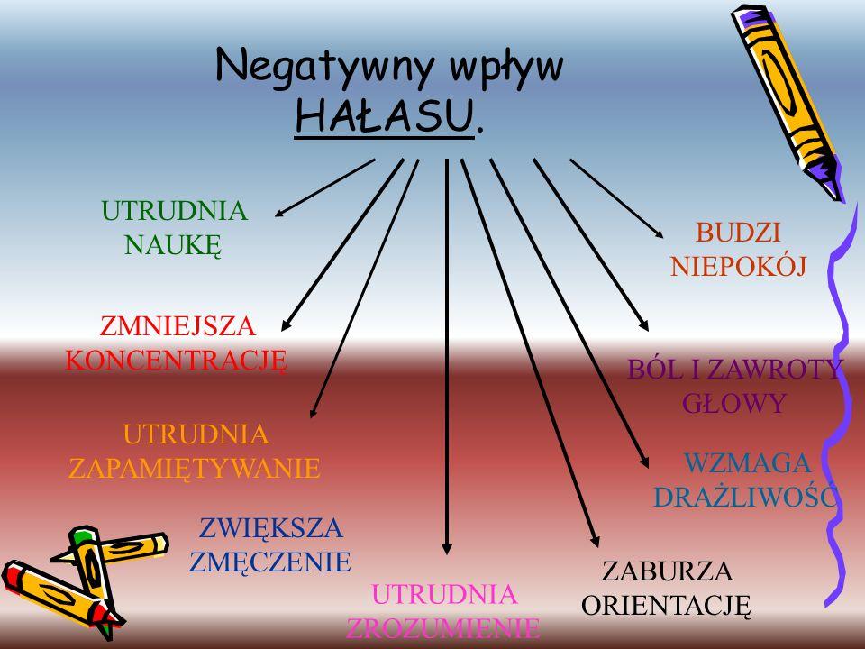 Negatywny wpływ HAŁASU. UTRUDNIA NAUKĘ ZMNIEJSZA KONCENTRACJĘ ZWIĘKSZA ZMĘCZENIE UTRUDNIA ZAPAMIĘTYWANIE UTRUDNIA ZROZUMIENIE ZABURZA ORIENTACJĘ WZMAG