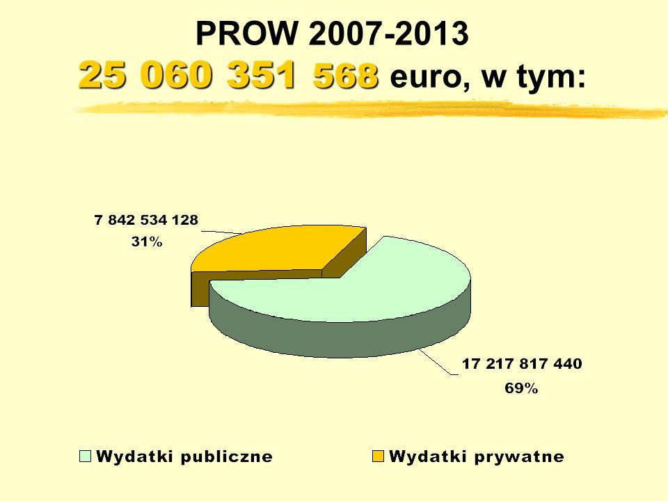 25 060 351 568 PROW 2007-2013 25 060 351 568 euro, w tym: