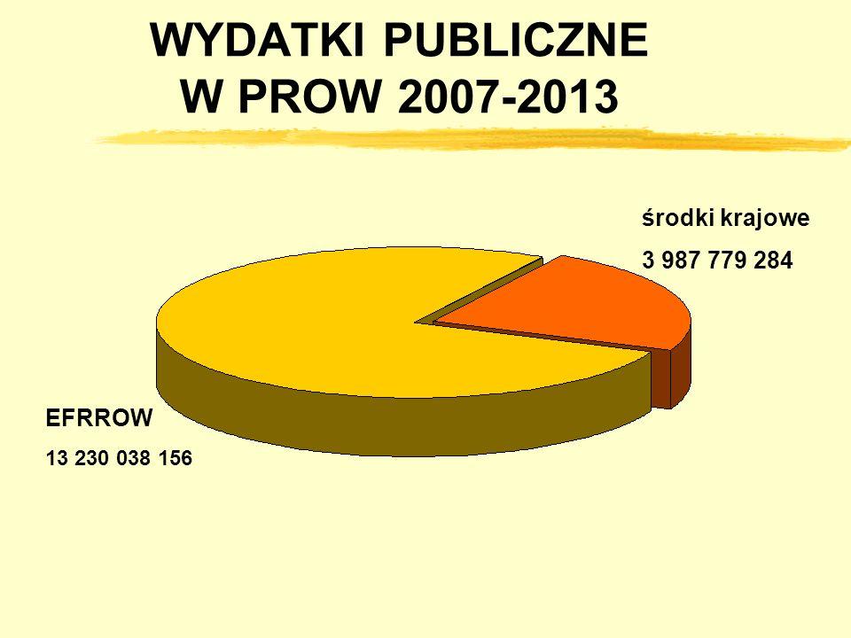 WYDATKI PUBLICZNE W PROW 2007-2013 EFRROW 13 230 038 156 środki krajowe 3 987 779 284