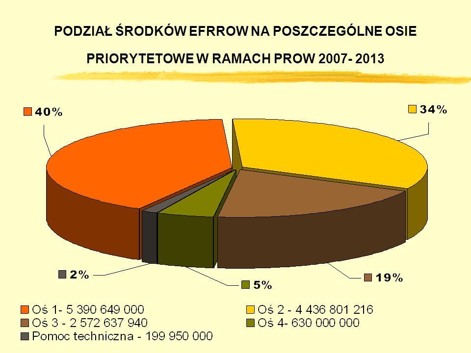 PODZIAŁ ŚRODKÓW EFRROW NA POSZCZEGÓLNE OSIE PRIORYTETOWE W RAMACH PROW 2007- 2013