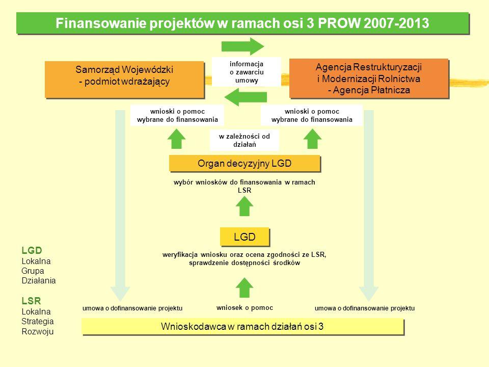 Finansowanie projektów w ramach osi 3 PROW 2007-2013 Wnioskodawca w ramach działań osi 3 LGD Organ decyzyjny LGD Agencja Restrukturyzacji i Modernizacji Rolnictwa - Agencja Płatnicza informacja o zawarciu umowy wnioski o pomoc wybrane do finansowania wybór wniosków do finansowania w ramach LSR weryfikacja wniosku oraz ocena zgodności ze LSR, sprawdzenie dostępności środków wniosek o pomoc umowa o dofinansowanie projektu LGD Lokalna Grupa Działania LSR Lokalna Strategia Rozwoju Samorząd Wojewódzki - podmiot wdrażający Samorząd Wojewódzki - podmiot wdrażający umowa o dofinansowanie projektu wnioski o pomoc wybrane do finansowania w zależności od działań