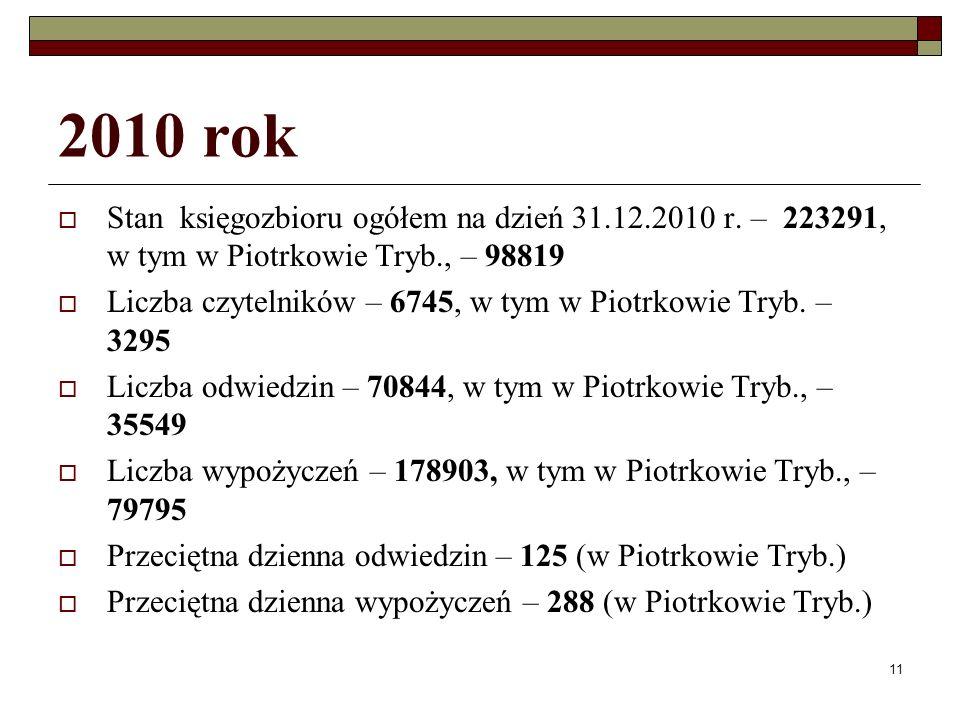 11 2010 rok Stan księgozbioru ogółem na dzień 31.12.2010 r. – 223291, w tym w Piotrkowie Tryb., – 98819 Liczba czytelników – 6745, w tym w Piotrkowie