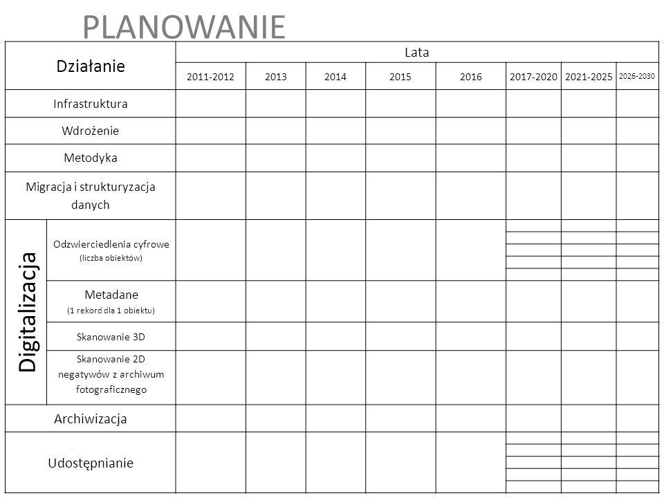 PLANOWANIE Działanie Lata 2011-201220132014201520162017-20202021-2025 2026-2030 Infrastruktura Wdrożenie Metodyka Migracja i strukturyzacja danych Dig