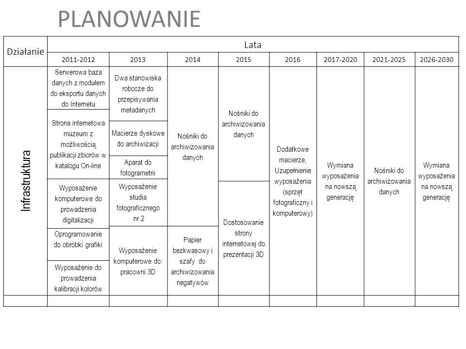 PLANOWANIE Działanie Lata 2011-201220132014201520162017-20202021-20252026-2030 Infrastruktura Serwerowa baza danych z modułem do eksportu danych do In