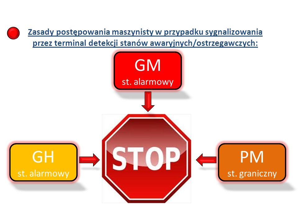 Zasady postępowania maszynisty w przypadku sygnalizowania przez terminal detekcji stanów awaryjnych/ostrzegawczych: GH st.
