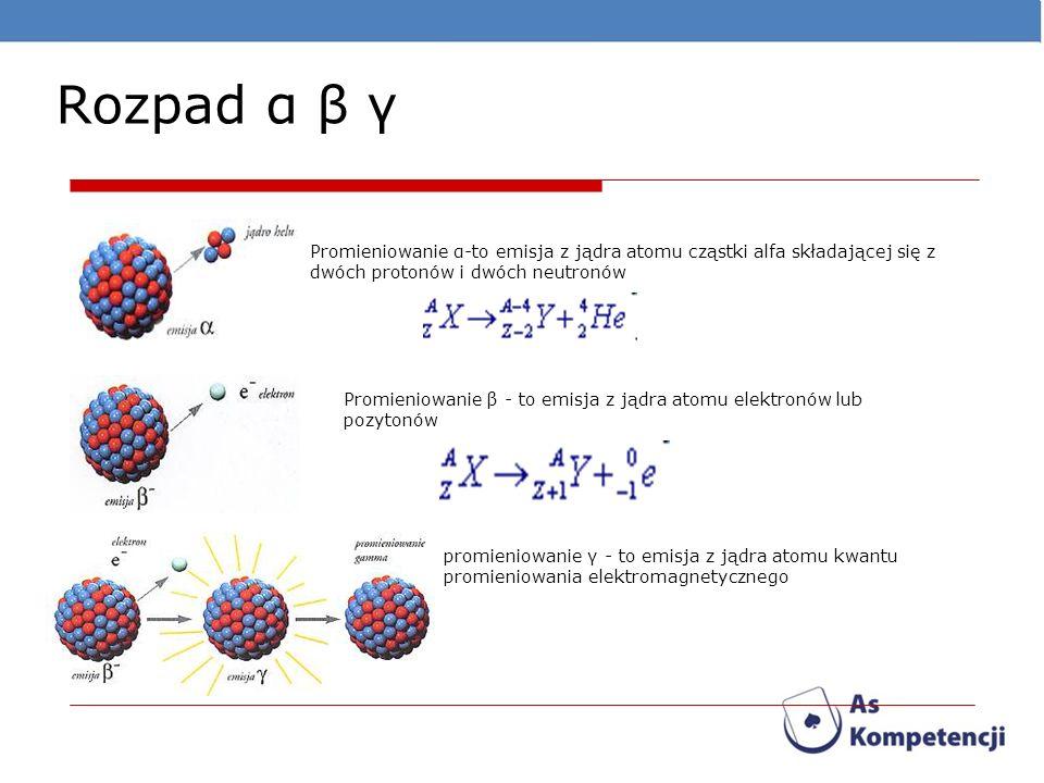 Rozpad α β γ Promieniowanie α-to emisja z jądra atomu cząstki alfa składającej się z dwóch protonów i dwóch neutronów Promieniowanie β - to emisja z j