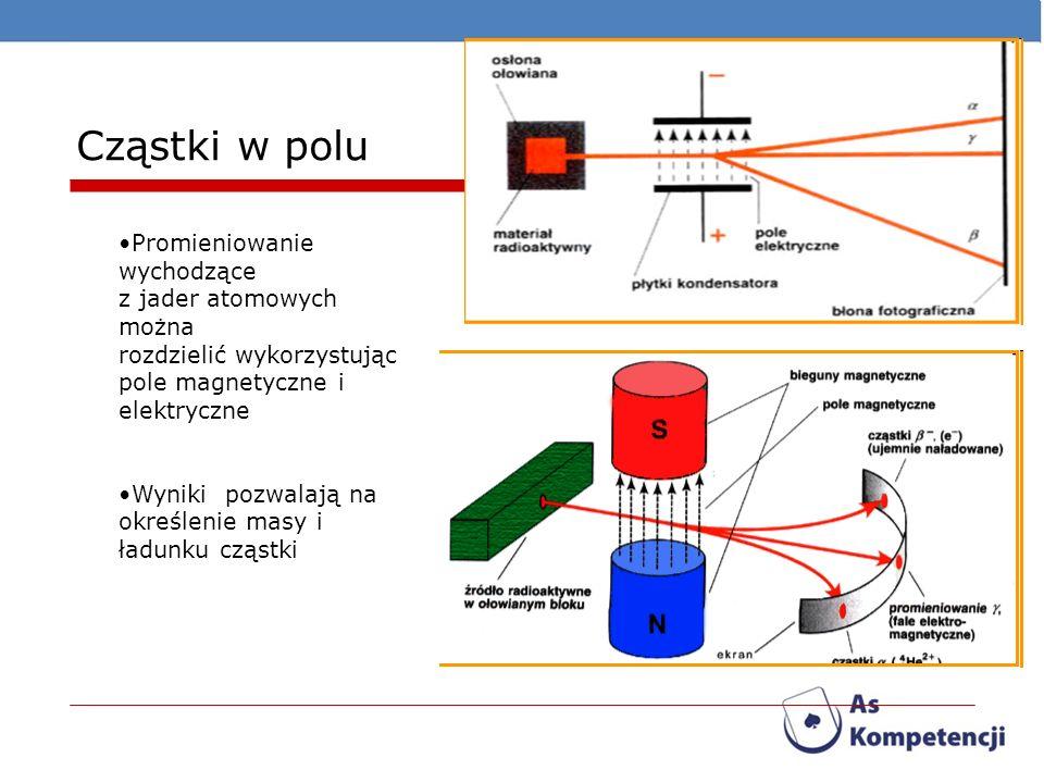 Cząstki w polu Promieniowanie wychodzące z jader atomowych można rozdzielić wykorzystując pole magnetyczne i elektryczne Wyniki pozwalają na określeni