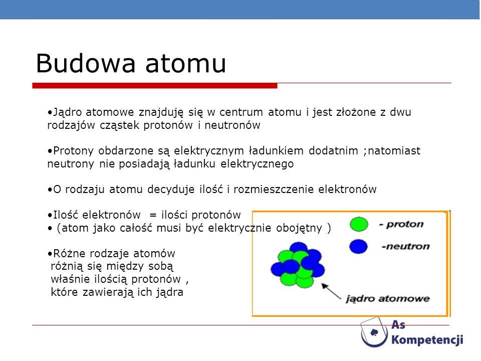 Budowa atomu Jądro atomowe znajduję się w centrum atomu i jest złożone z dwu rodzajów cząstek protonów i neutronów Protony obdarzone są elektrycznym ł