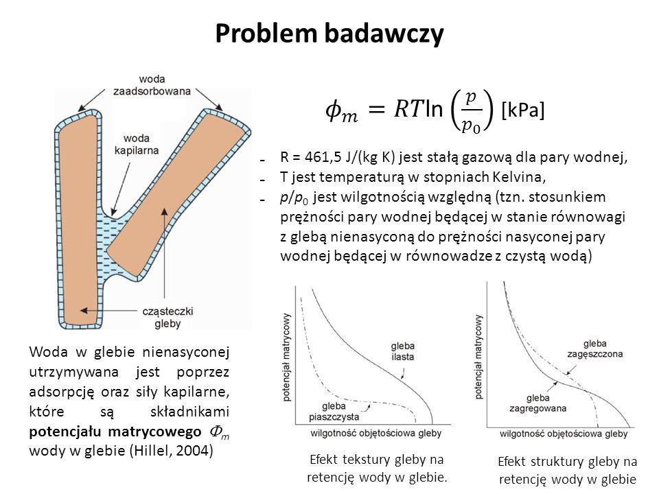 Problem badawczy Woda w glebie nienasyconej utrzymywana jest poprzez adsorpcję oraz siły kapilarne, które są składnikami potencjału matrycowego m wody w glebie (Hillel, 2004) R = 461,5 J/(kg K) jest stałą gazową dla pary wodnej, T jest temperaturą w stopniach Kelvina, p/p 0 jest wilgotnością względną (tzn.