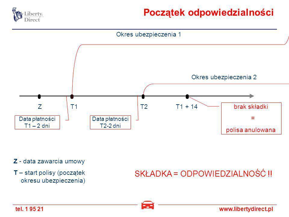 tel. 1 95 21www.libertydirect.pl Początek odpowiedzialności Z - data zawarcia umowy T – start polisy (początek okresu ubezpieczenia) T1 + 14 Data płat