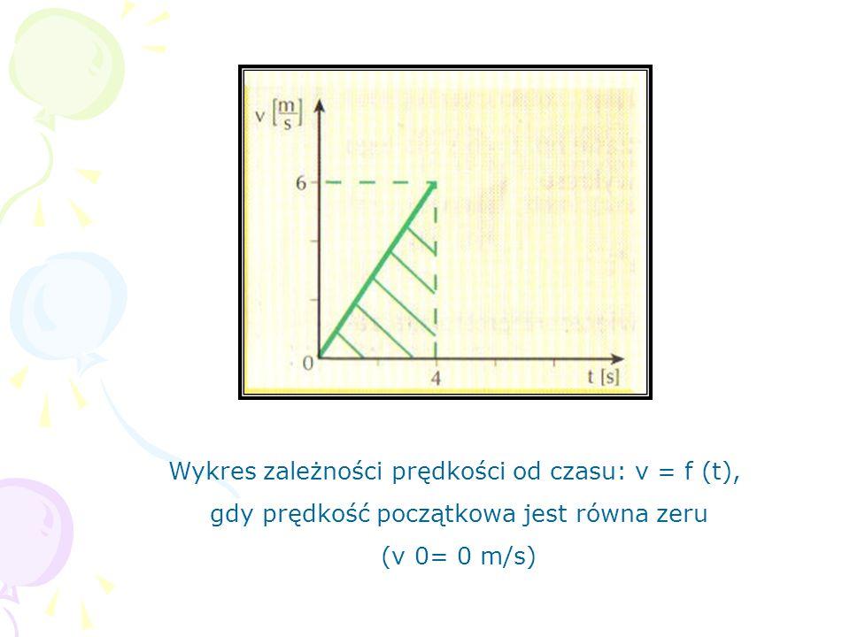 Wykres zależności prędkości od czasu: v = f (t), gdy prędkość początkowa jest równa zeru (v 0= 0 m/s)