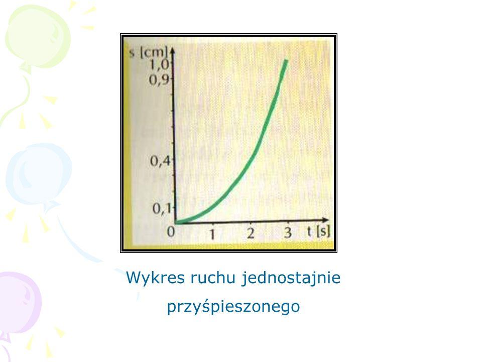 Wykres ruchu jednostajnie przyśpieszonego