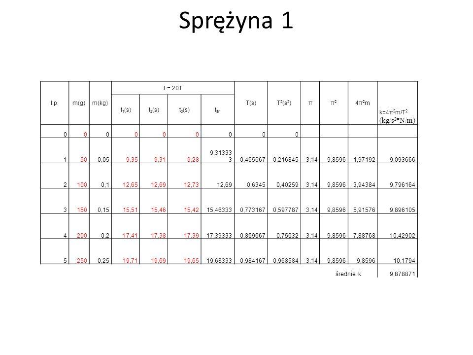 4. Wyniki pomiarów i obliczeń: tabele pomiarów (wielkości mierzone wpisano na czerwono) wykres zależności okresu drgań odważników od ich masy T(m) wyk